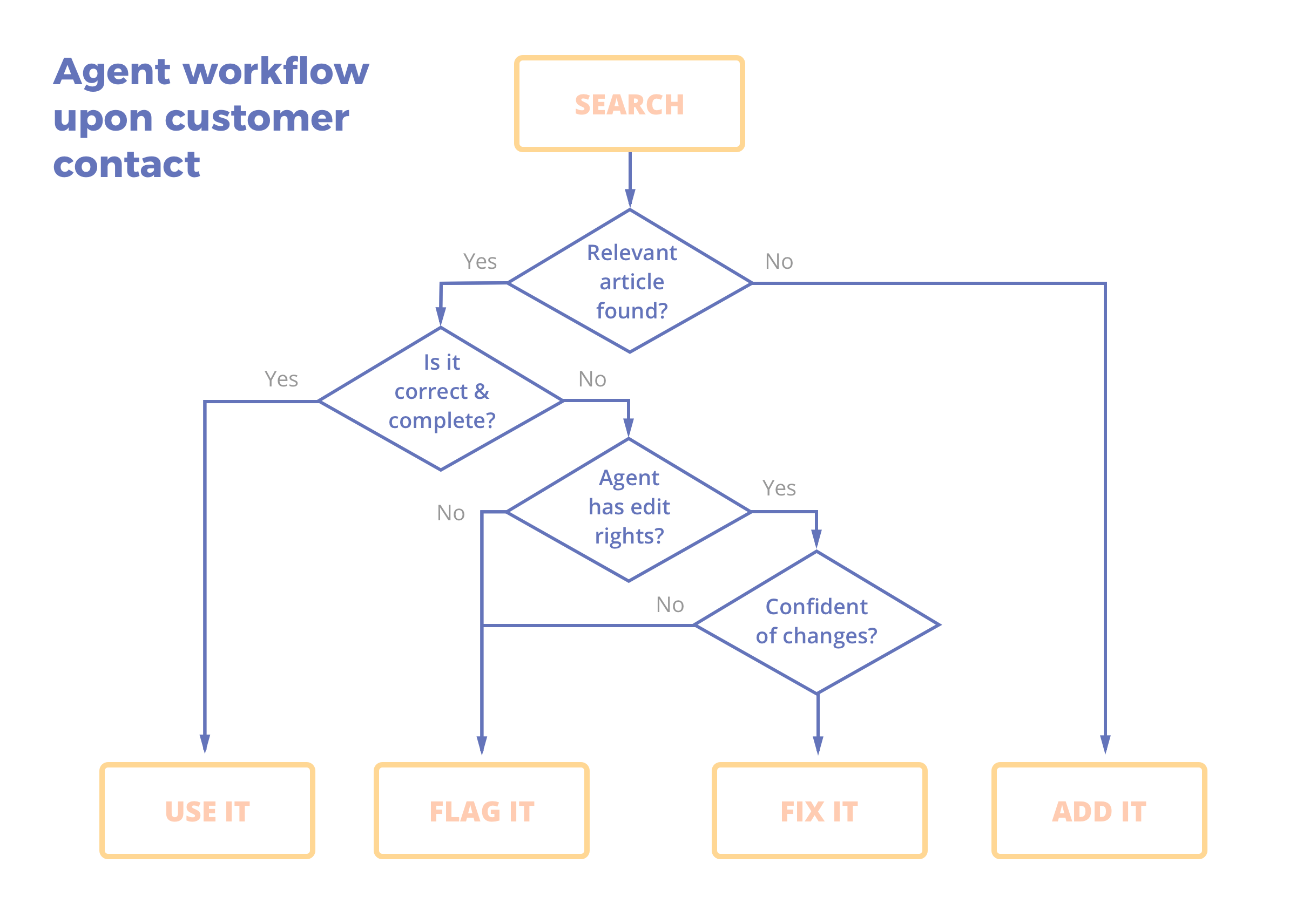 Agent workflow with knowledge base