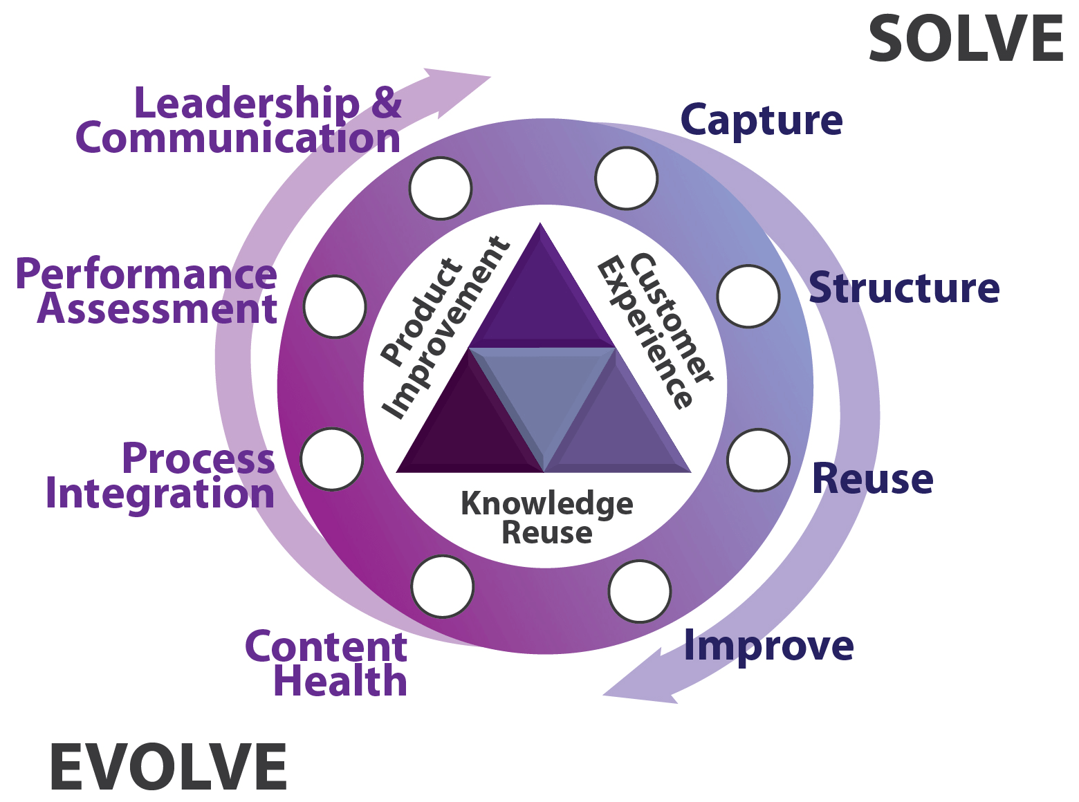 KCS: Solve & Evolve Douple Loop