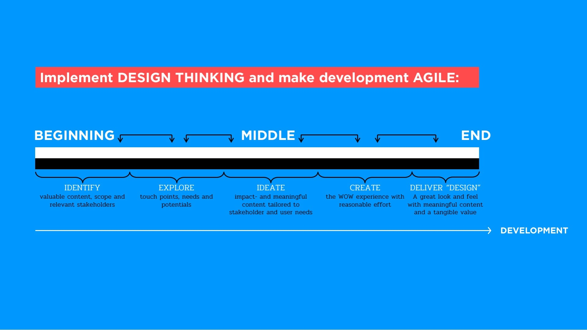 Agile development and design thinking