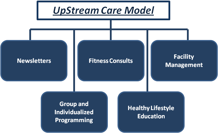 Upstream Care Model