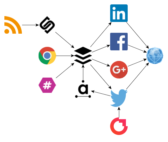 Social media marketing automation tools