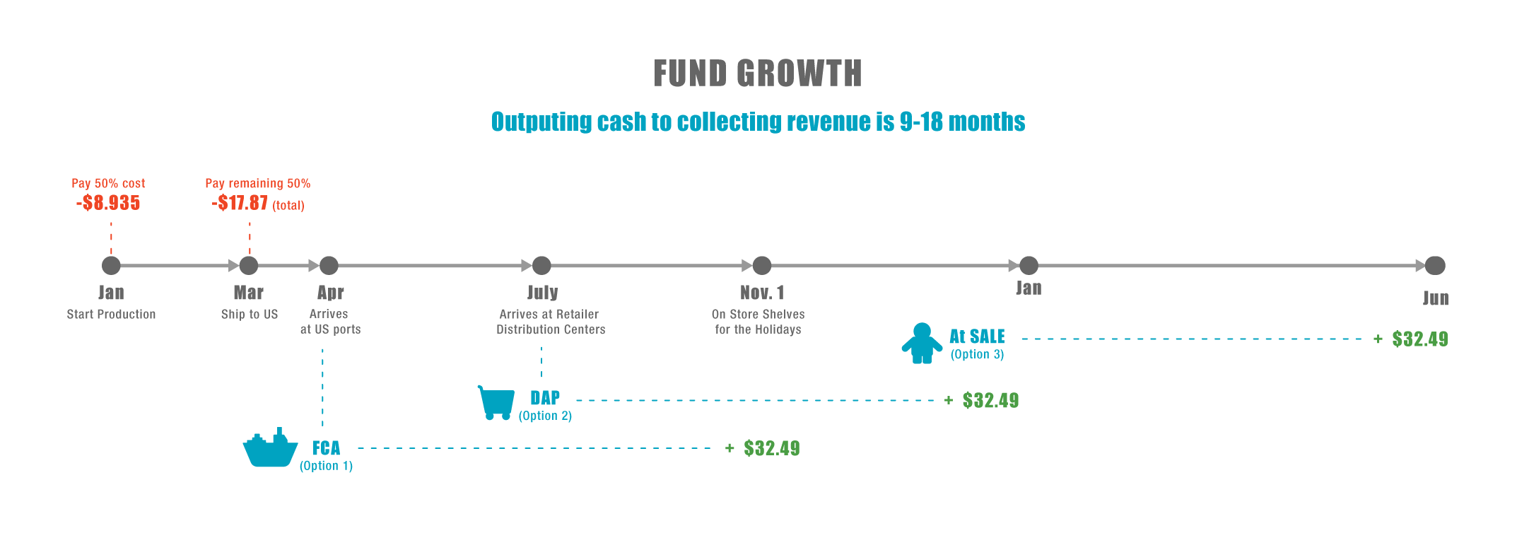 How to make money in retail its important to think of cash flow in terms of time not just dollars lets look at an example order and see when cash is spent and when the company will pooptronica