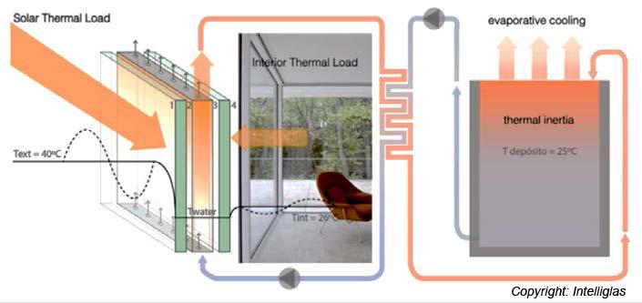 Funktionsprinzip einer fluid-hinterströmten Glasfassade