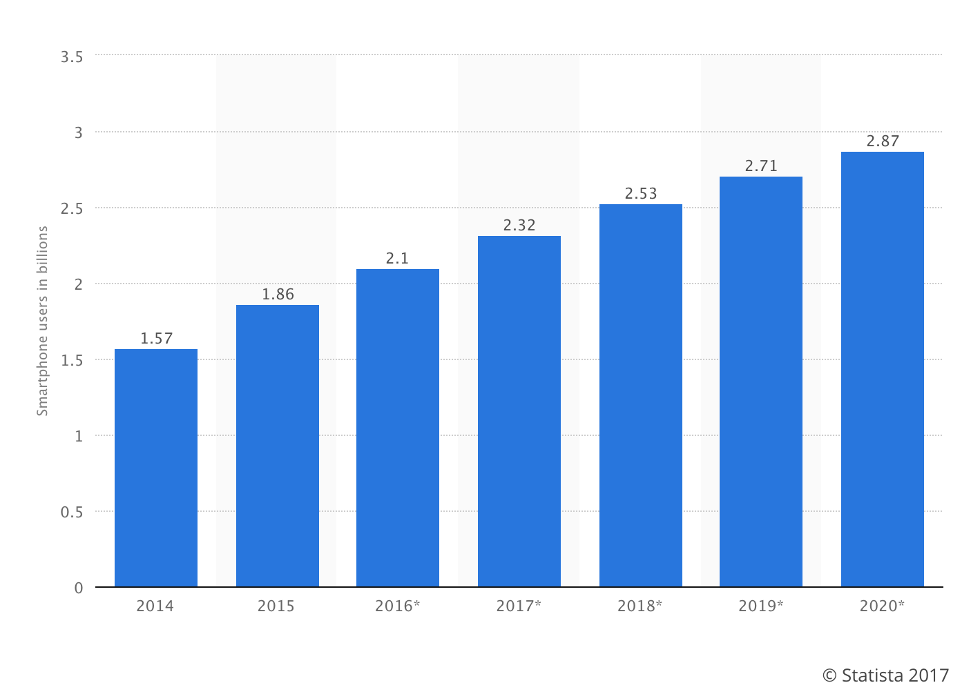 Smartphone Users In Billions Graph