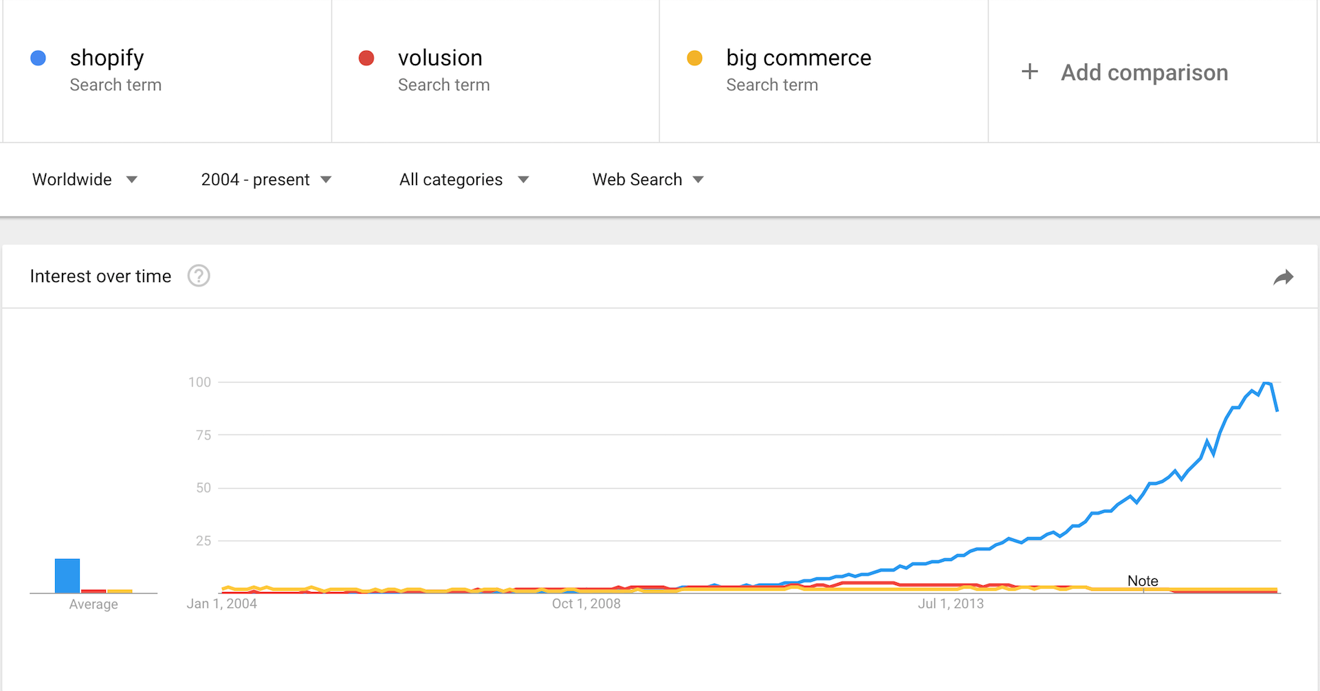 Google Trends Showing a Shopify Volusion BigCommerce Comparison