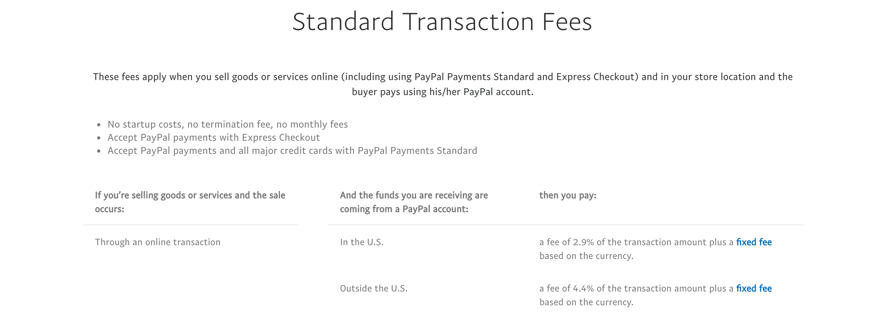 PayPal standard transaction fees