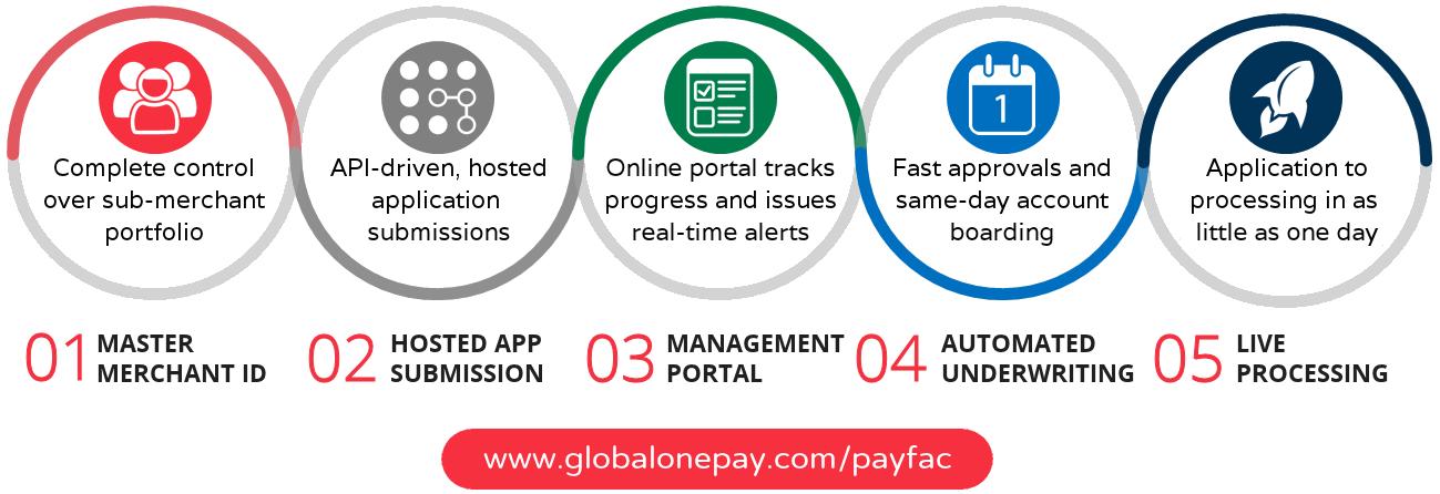 GlobalOnePay Payfac Platform
