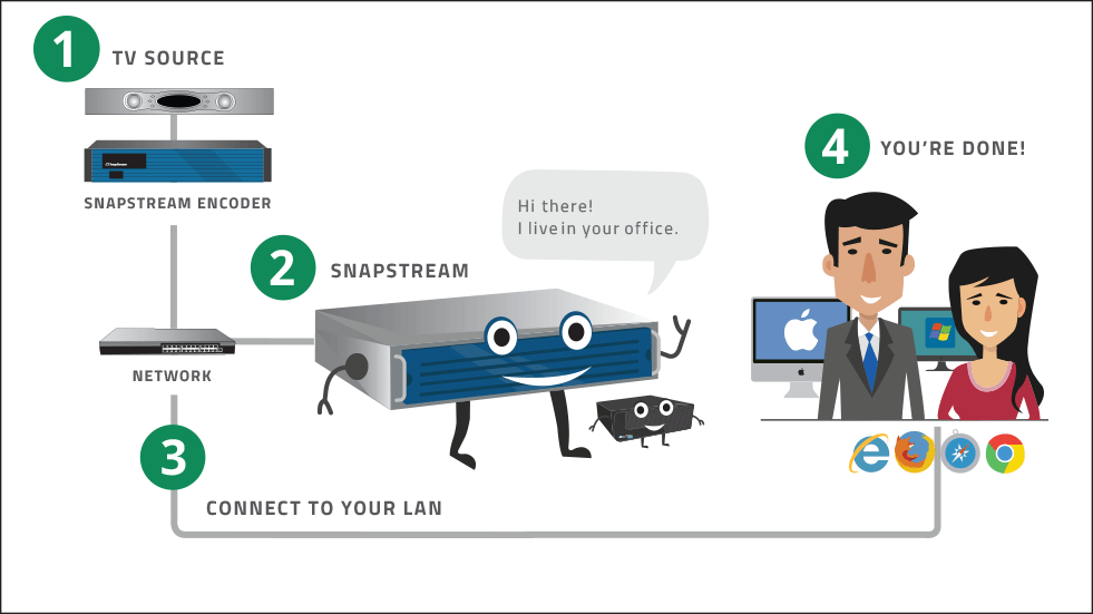 How SnapStream fits in your organization