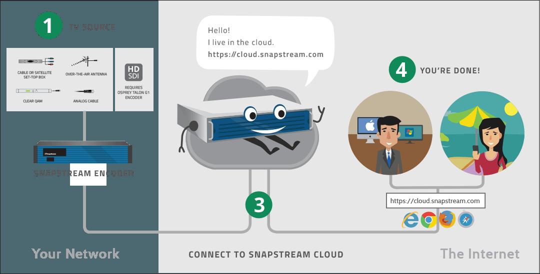 SnapStream Cloud setup