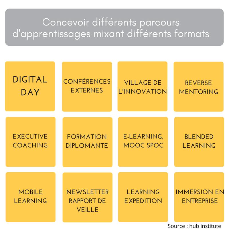 Formats d'apprentissage