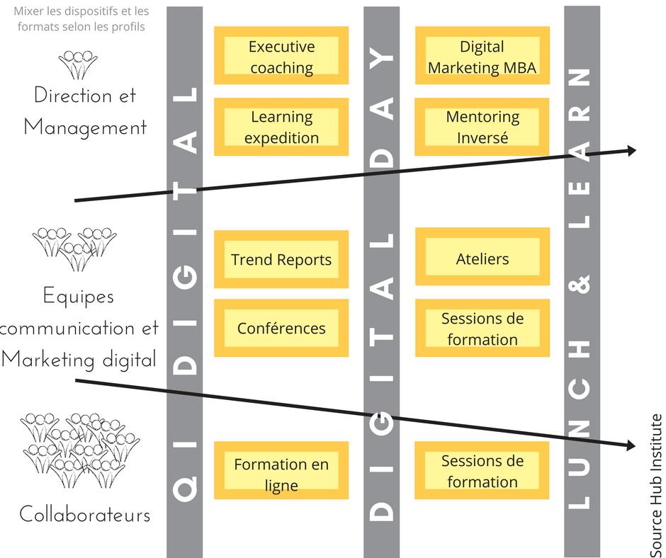 Programme Accélération digitale