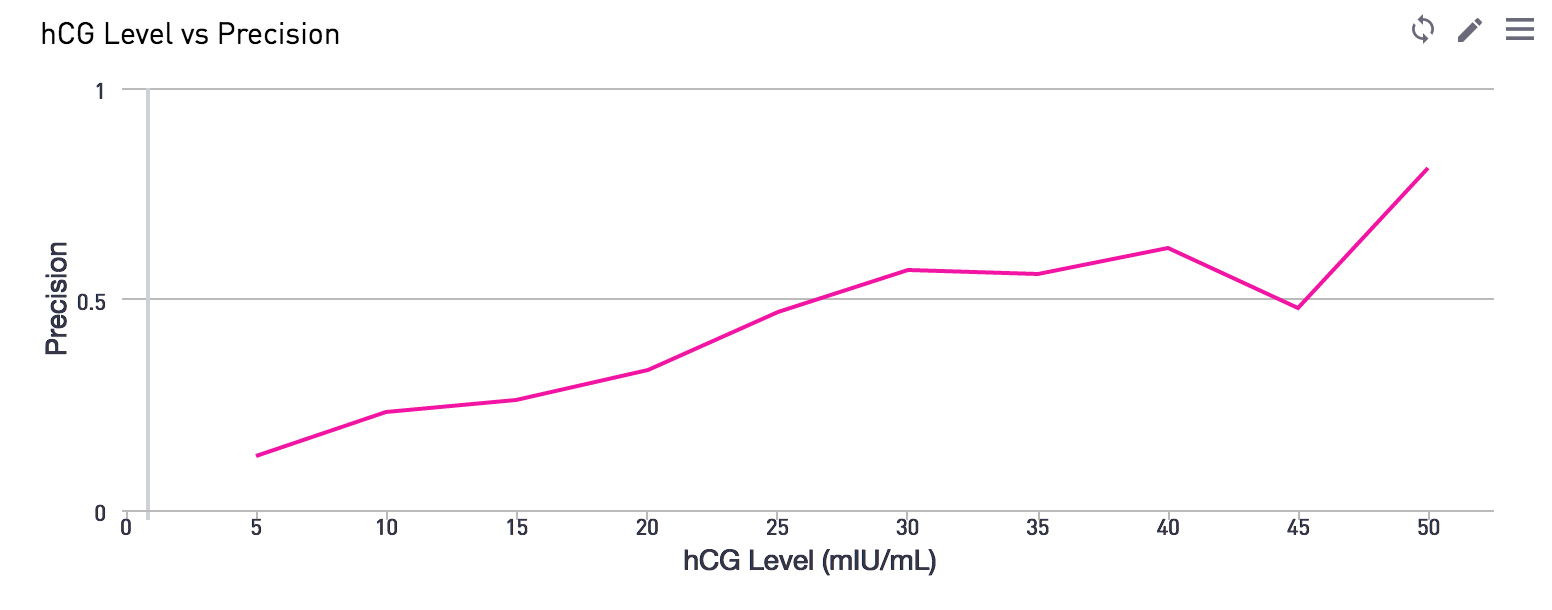 hCG levels compared against precision.