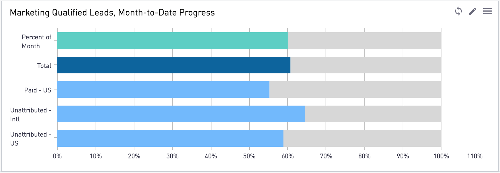 This chart looks at our lead generation progress. Looks like we're on track to beat our monthly goals!