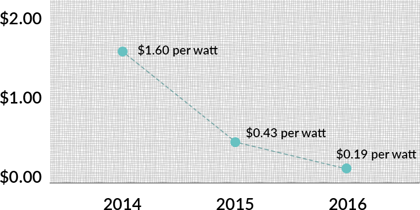 Cost per watt for large scale renewable energy solar projects Australia