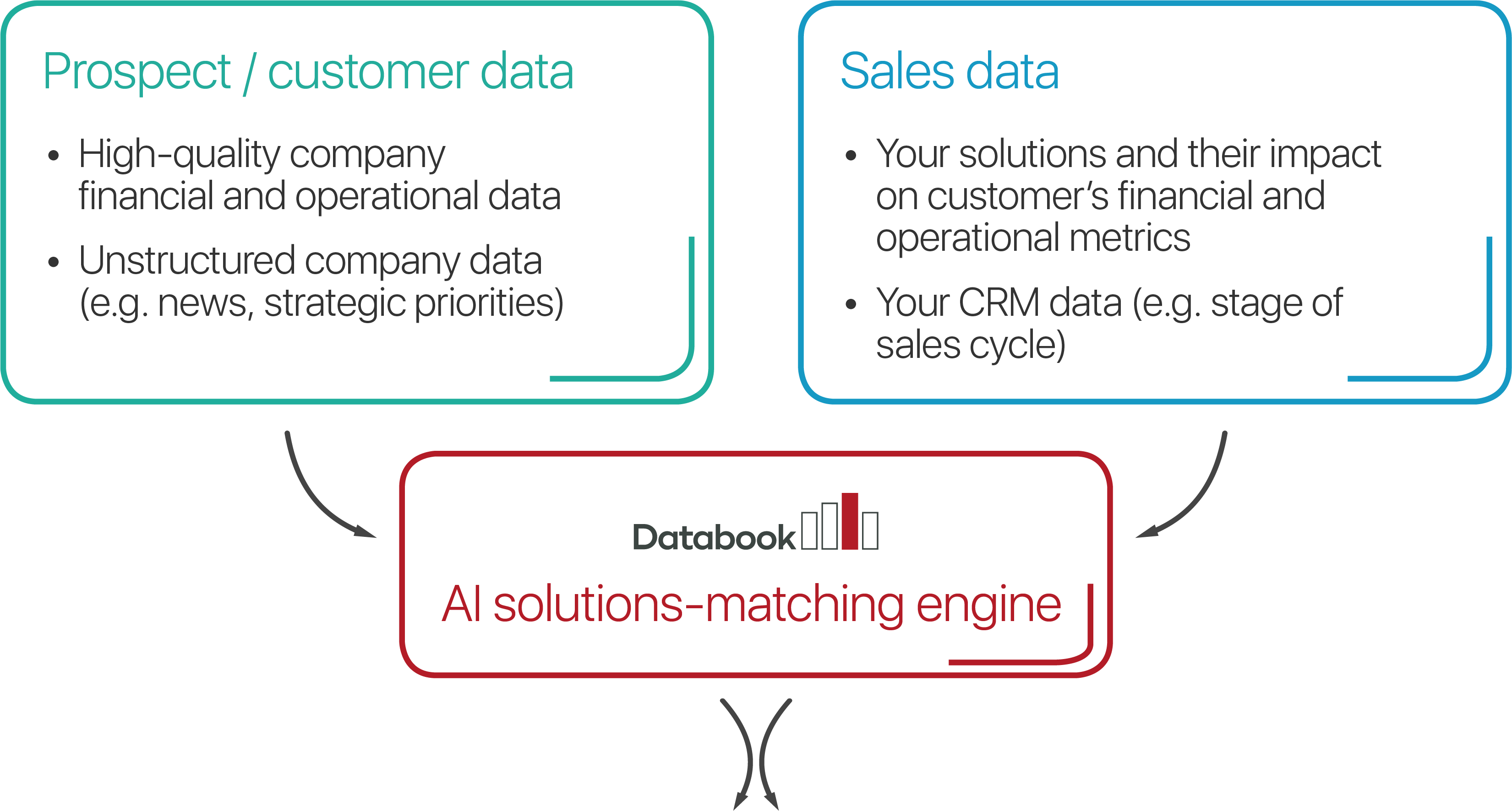 Prospect/customer data. High-quality company financial and operational data. Unstructured company data. Sales data. Your solutions and their impact on customer's financial and operational metrics. Your CRM data. AI solutions-matching engine.