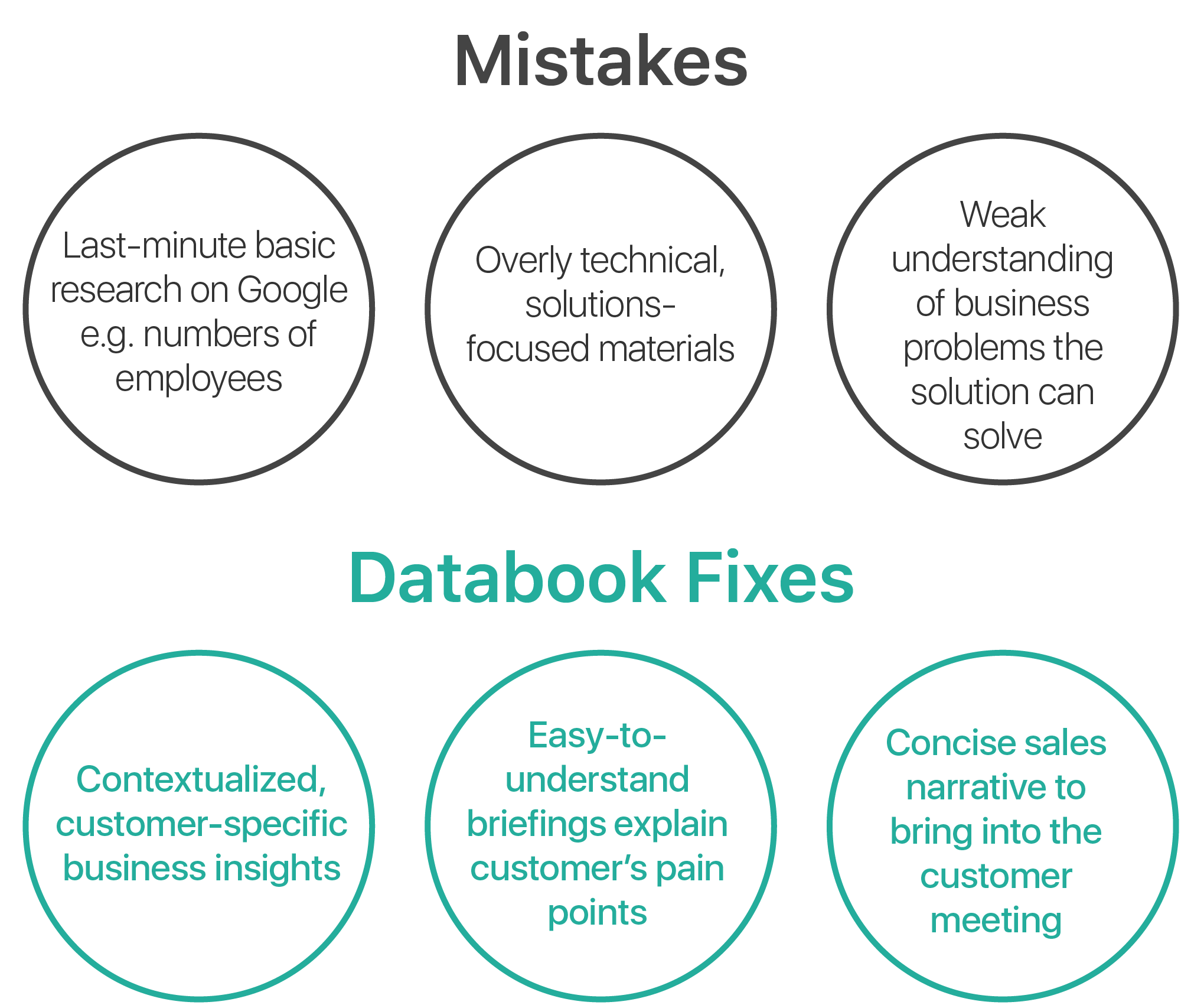 What Databook Prepare fixes graphic