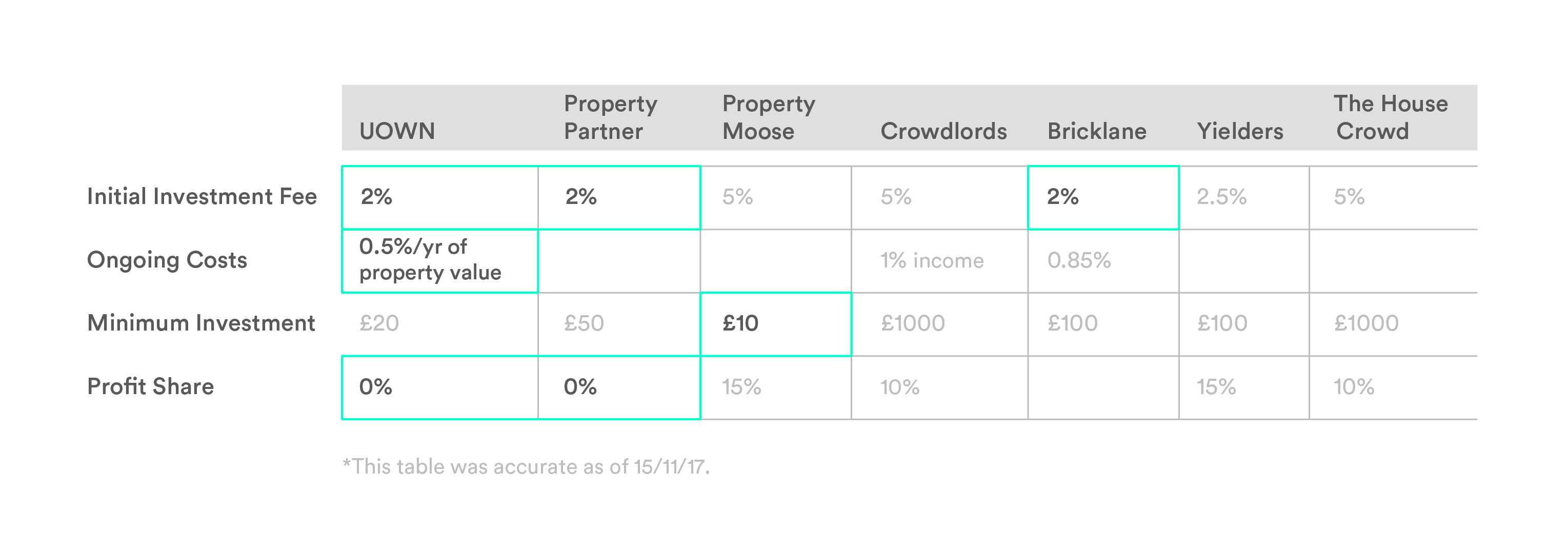 Comparison of Property Crowdfunding Industry Fees