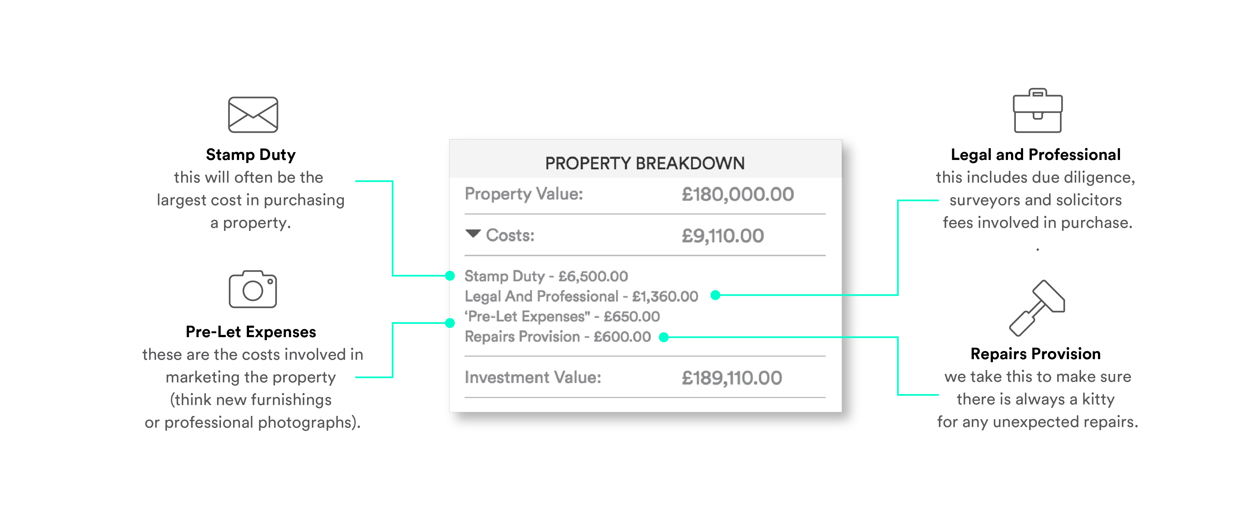 UOWN Property Purchase Cost Breakdown