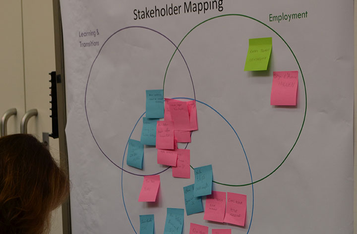 Stakeholder mapping process image