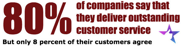 80 percent of companies say they deliver outstanding customer service