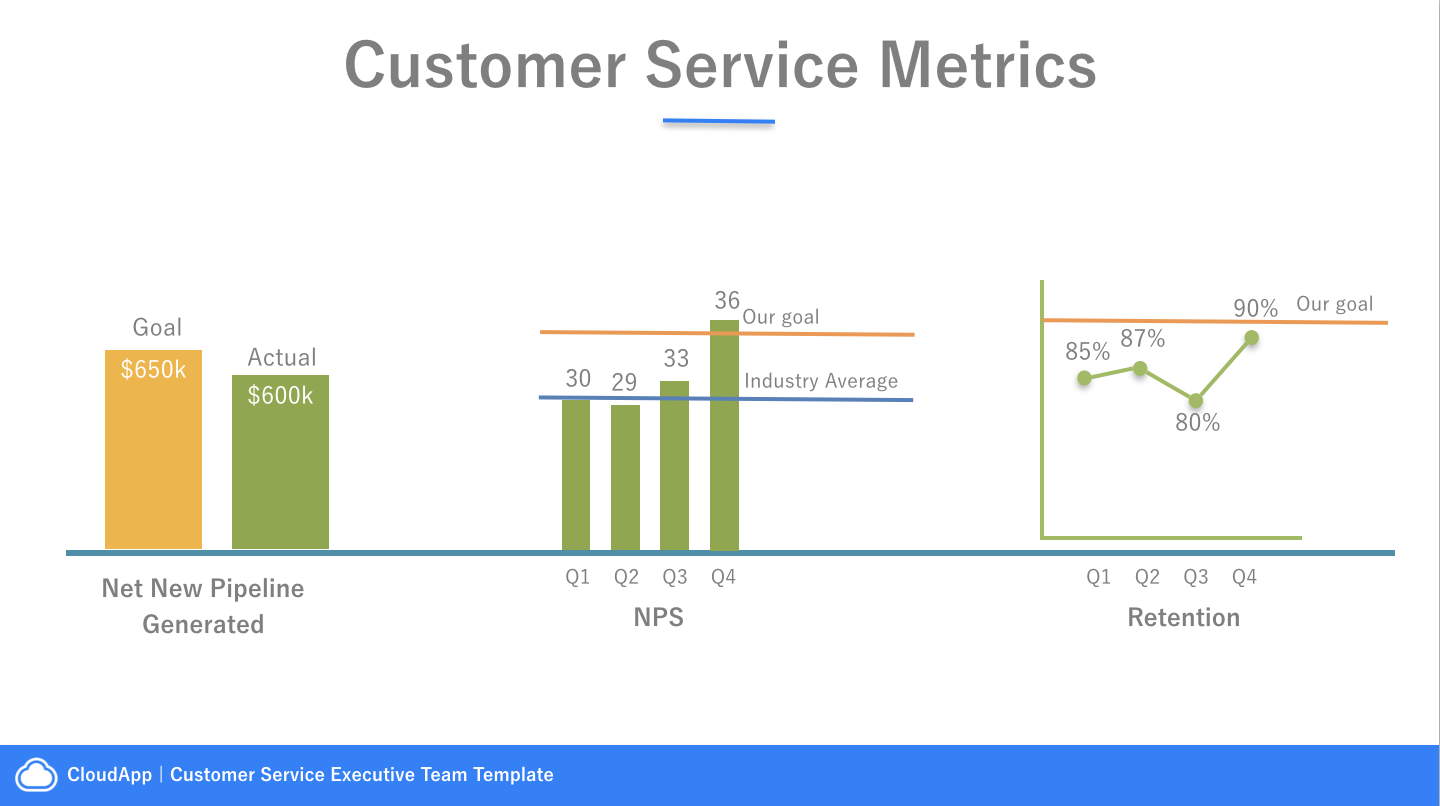 A template to present your customer service updates to your the customer service metrics that matter pronofoot35fo Image collections