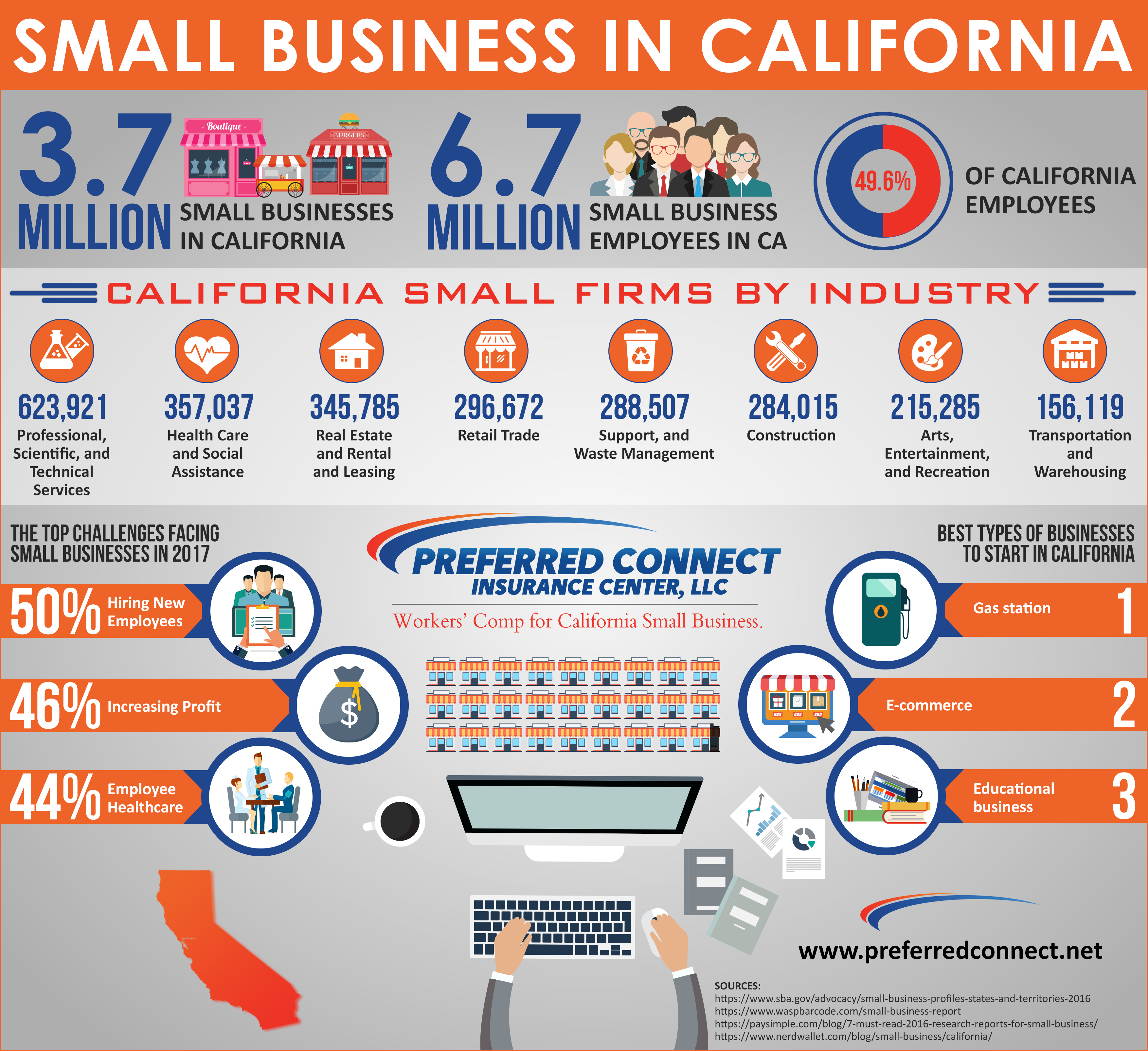 Small Business California Infographic