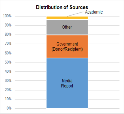 Media reports comprise ~55% of the total resources for all projects, whereas government sources consist of 20% of the total resource distribution.