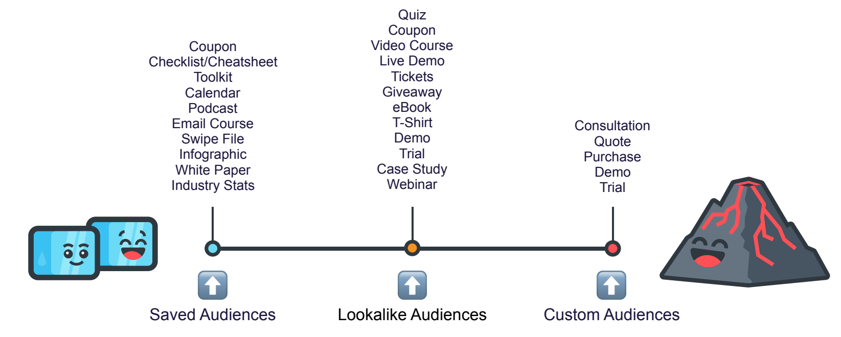 social media ppc scale