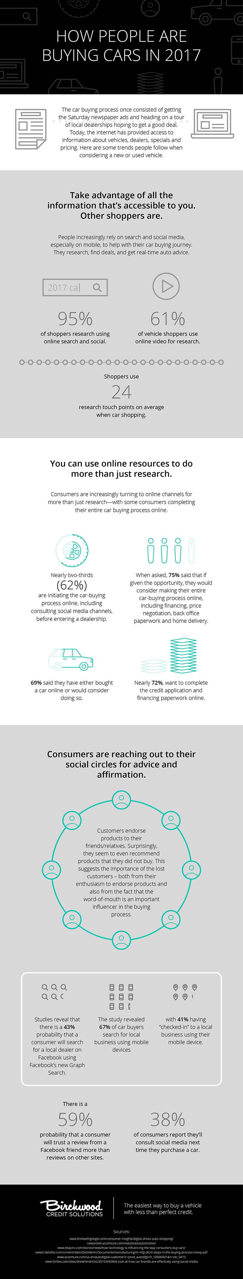 How People Buy Cars in 2017 Infographic