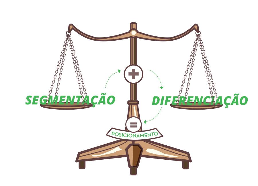 """Posicionamento é o equilíbrio entre segmentação e diferenciação. Na imagem, uma balança tem em um lado a palavra """"Segmentação"""" e do outro lado, """"Diferenciação"""". As duas juntas resultam no """"Posicionamento""""."""
