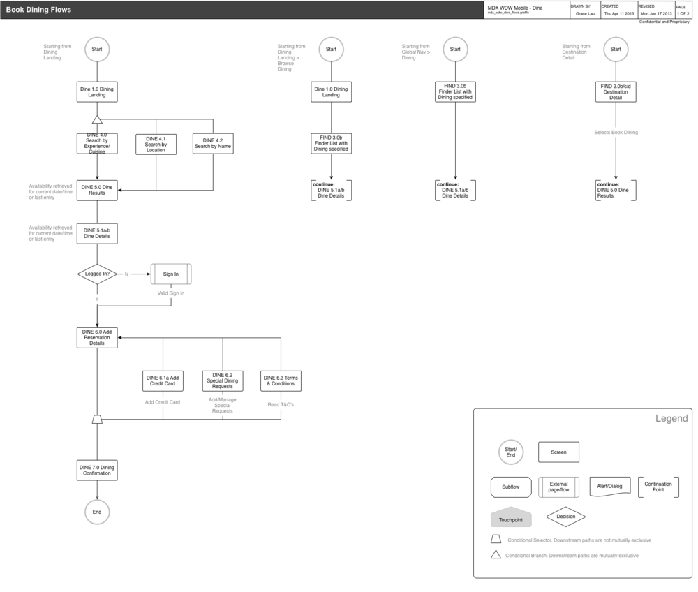 User flow of Book Dining feature