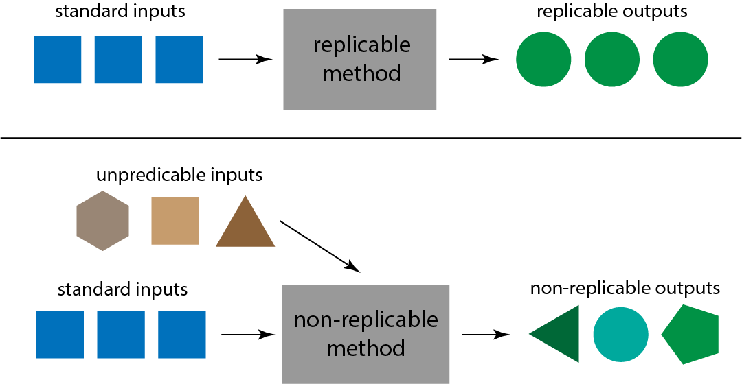 Replicable and non-replicable methods