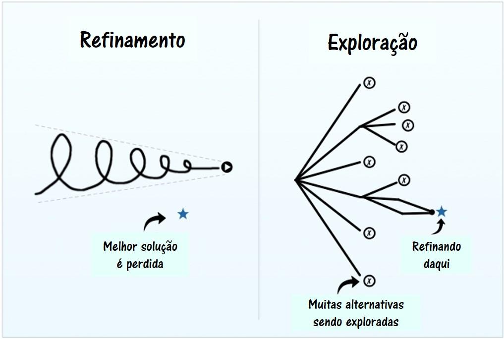Processo do esquema de refinamento de ideias