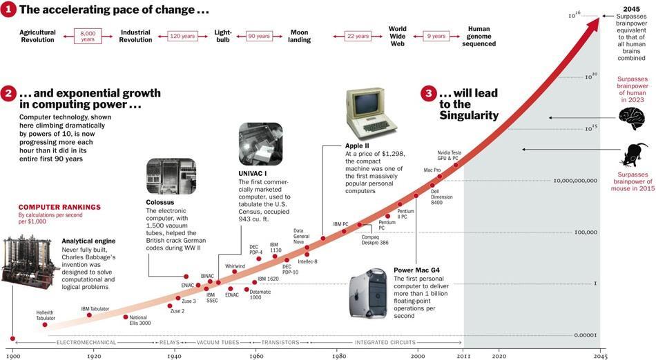 Gráfico representando a Lei de Moore