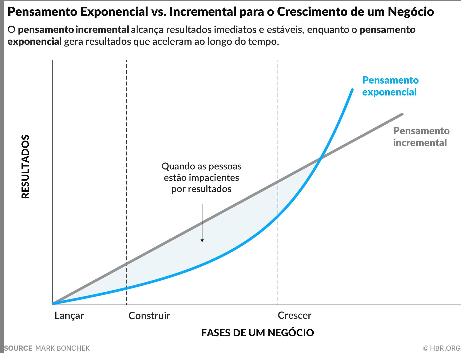 Gráfico de mindset exponencial vs incremental