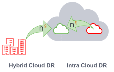 Hybrid and Intra Cloud DR