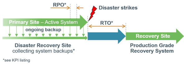 Leading Recovery Time Objective (RTO) and Recovery Point Objective (RPO) of minutes