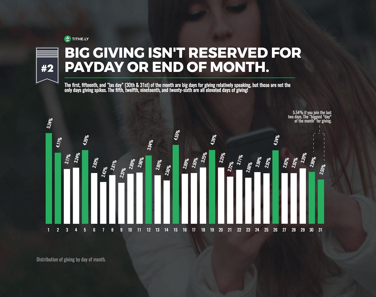 Digital Giving by Day of Month