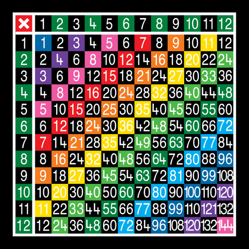 multiplication table 12 x 12 half solid