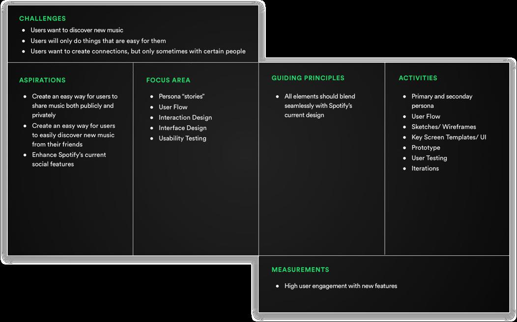 Spotify uxui case study ux strategy blueprint malvernweather Image collections