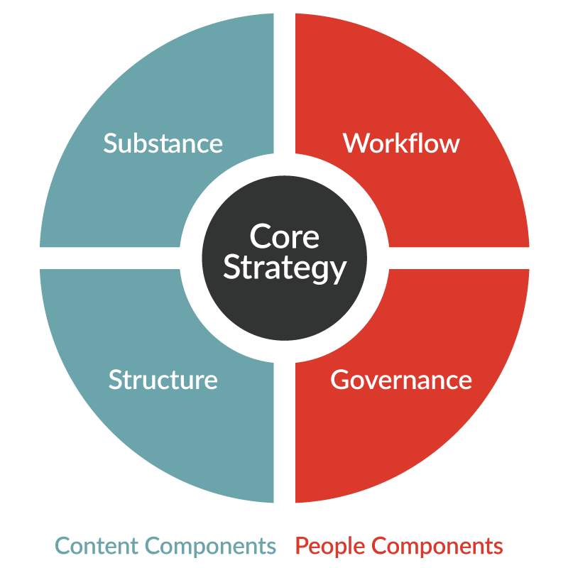 content strategy quad