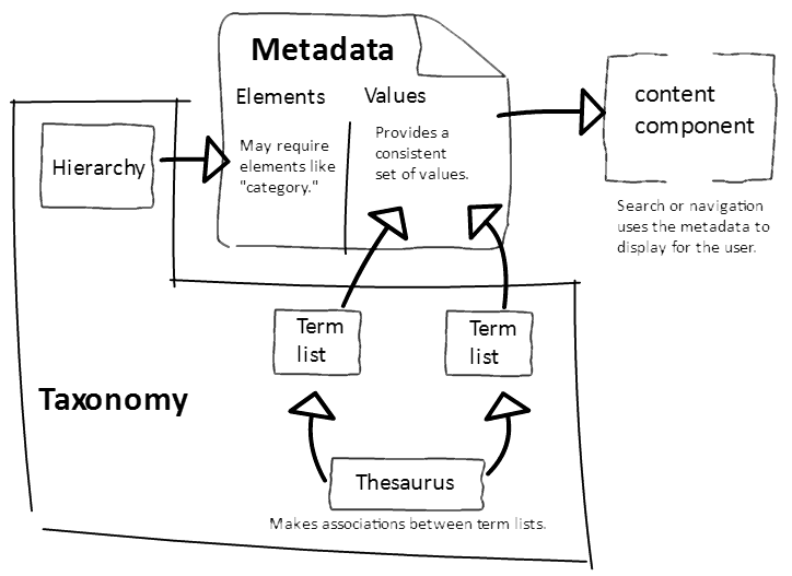 an introduction to metadata and taxonomies