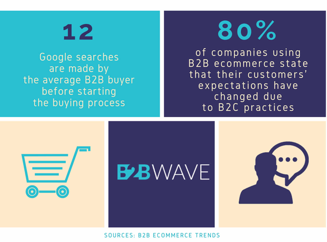 Stats about B2B wholesale ecommerce