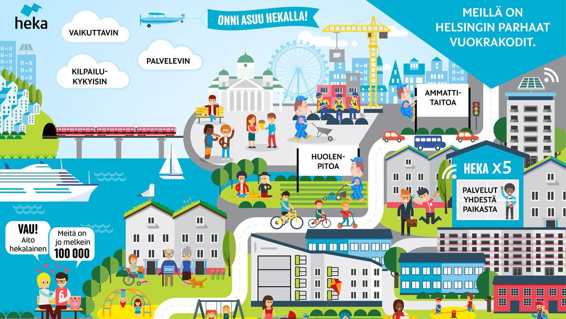 Helsingin Kaupungin asuntojen strategia tiivistettynä yhteen kuvaan.
