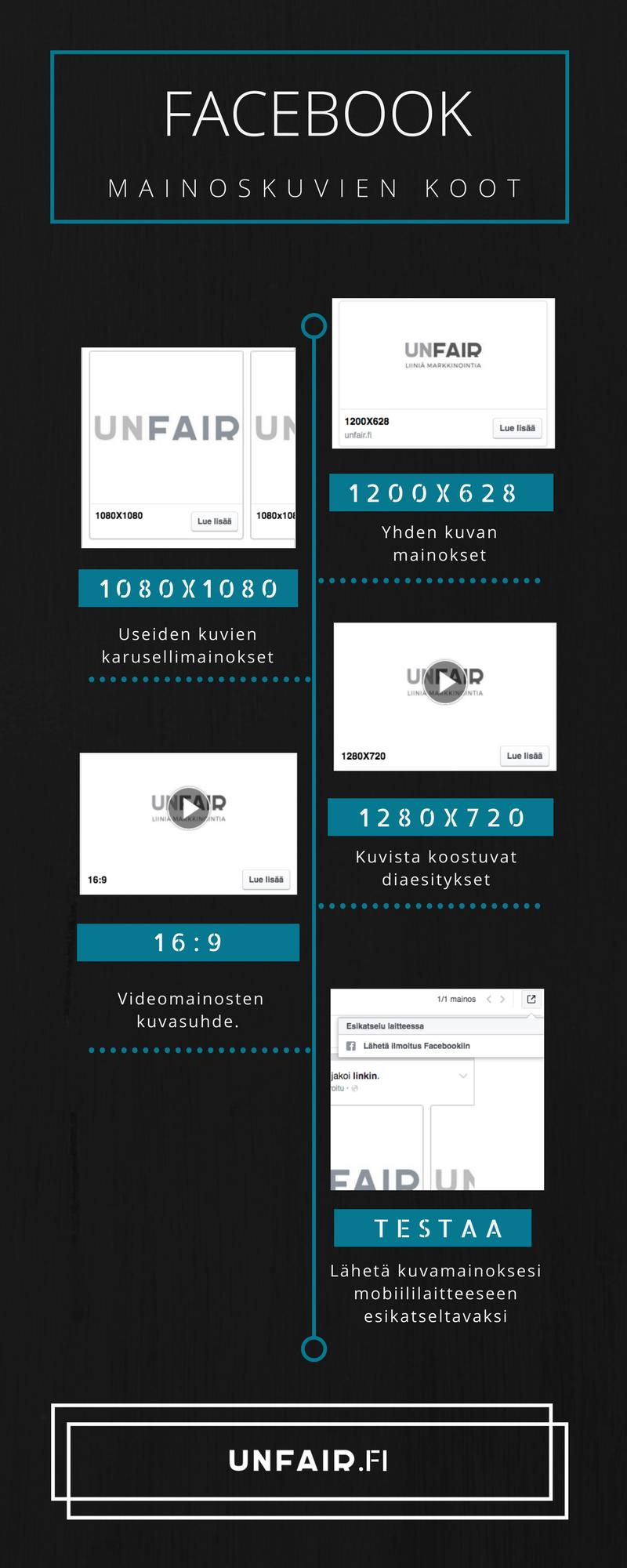 Facebookin eri kuvakoot infograafin koottuna