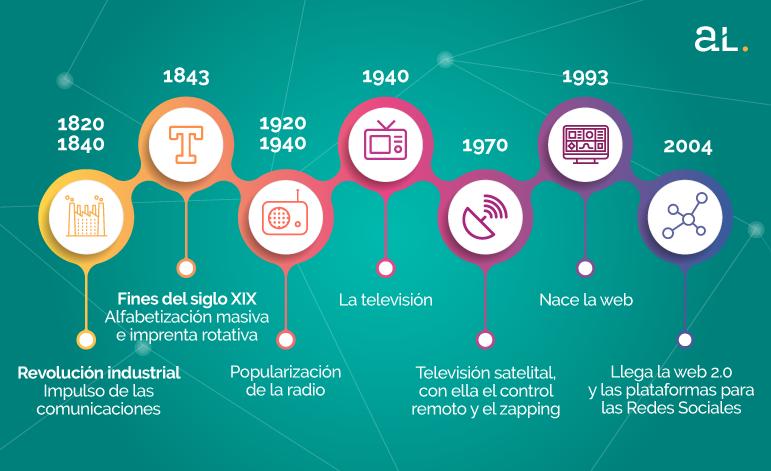 la tecnología en las comunicaciones