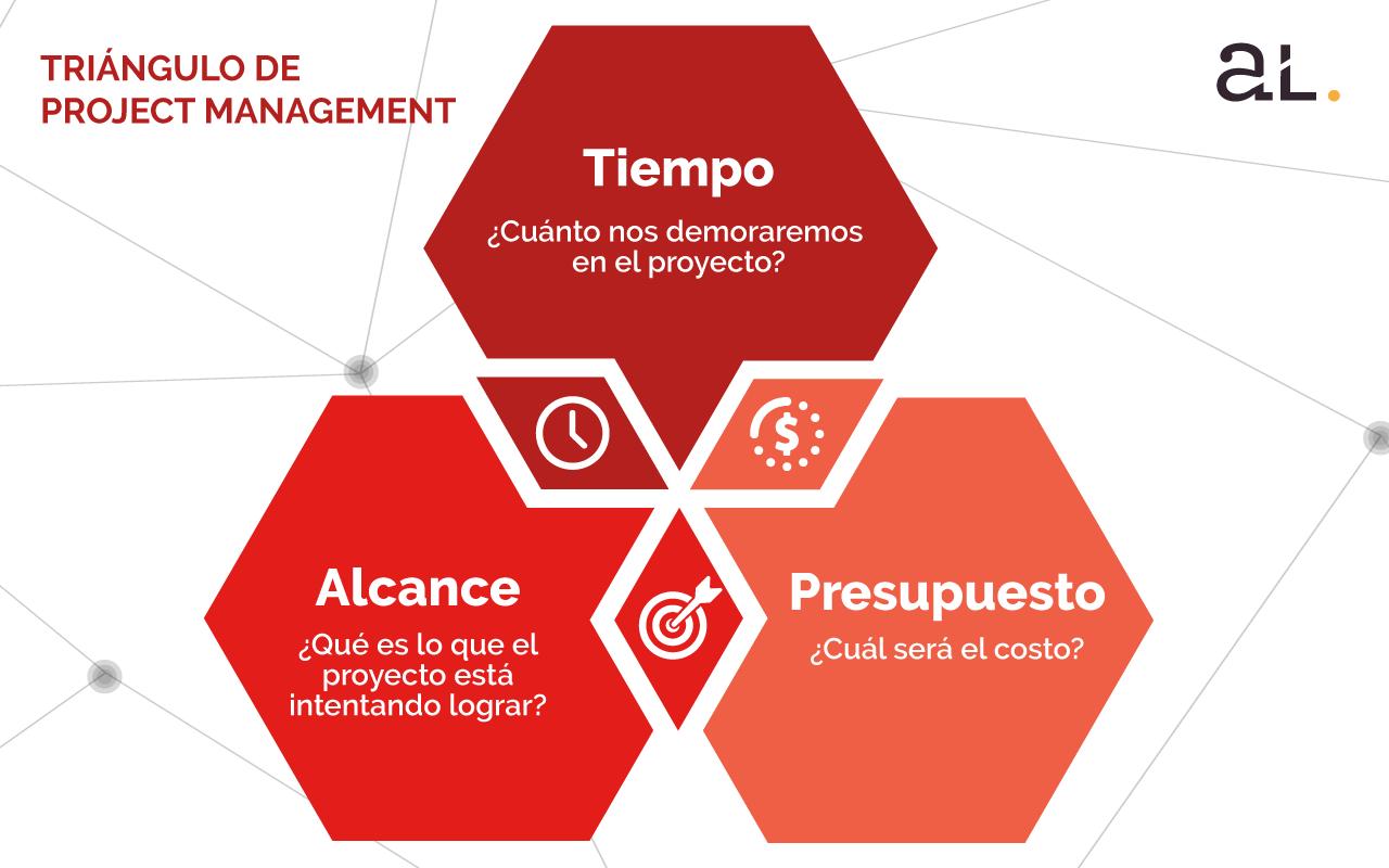 Triángulo de Project Management