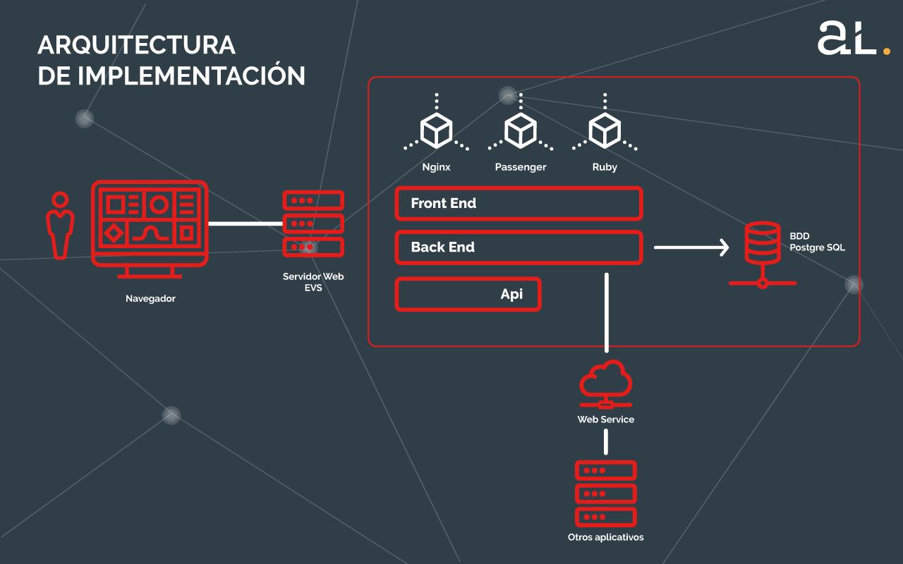 Arquitectura de implementación