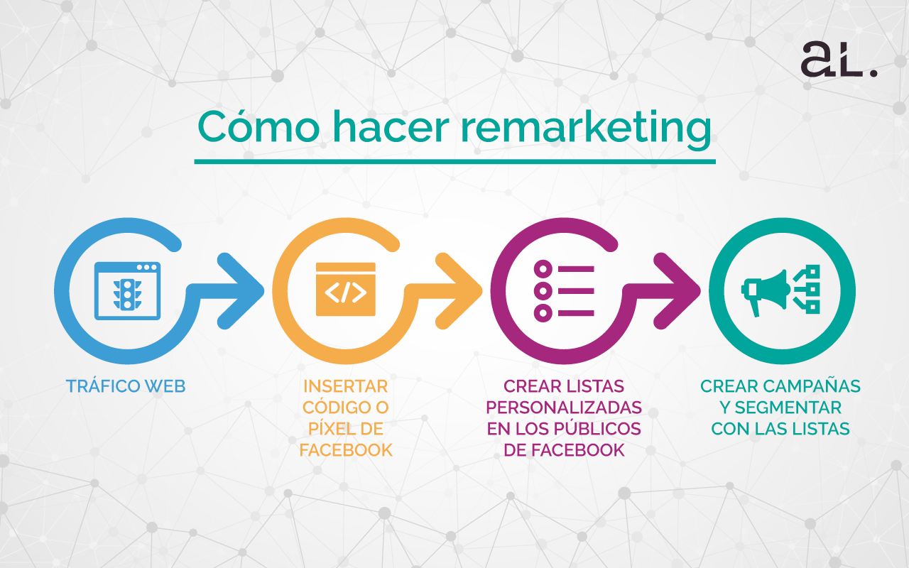 Manual de remarketing para Facebook Ads