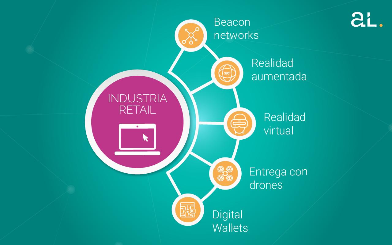 La revolución de la industria del retail